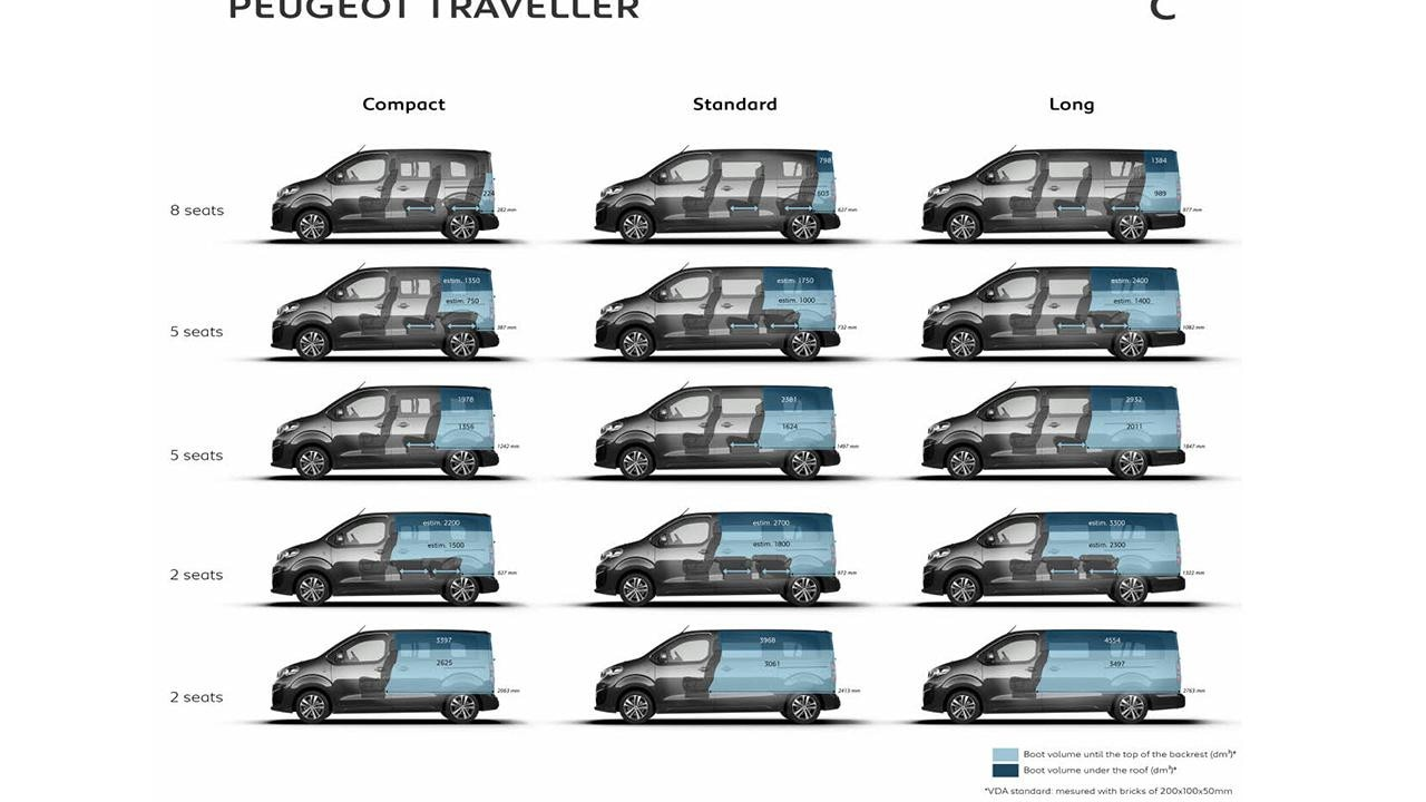 nouveau peugeot traveller fiche technique et motorisations. Black Bedroom Furniture Sets. Home Design Ideas